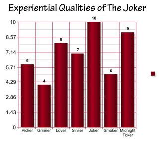 The Joker Graph