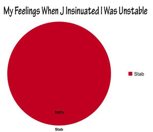 Unstable Chart